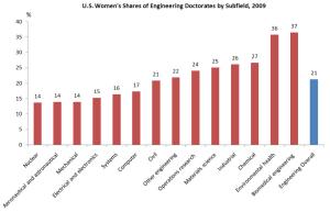 From Women In Engineering.