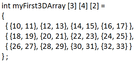 """Visually condensed version of a 3D array with the entire """"plane"""" of values shown in each """"layer""""."""