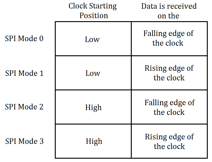 The four possible SPI modes.