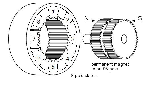 Hybrid Stepper Motor (modified from allaboutcircuits.com)