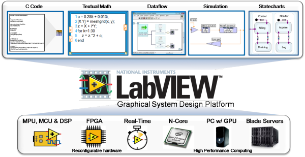 Image from National Instruments.
