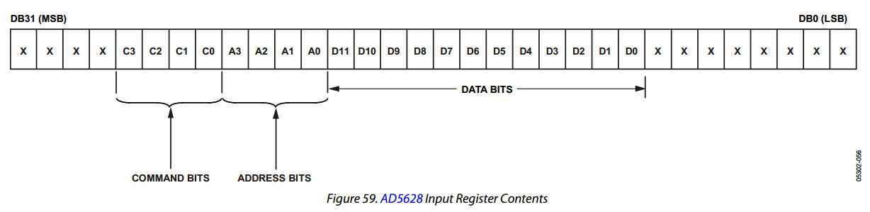 The 32 bits that are needed for the Analog Devices AD5628
