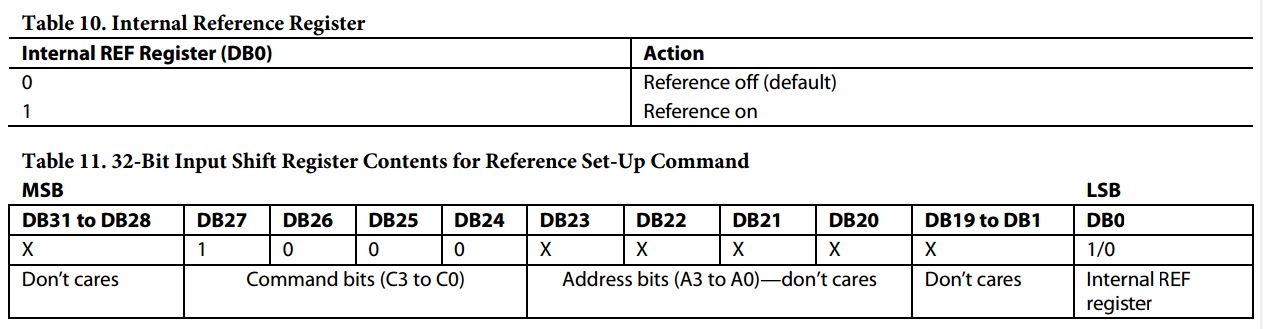Tables 10 and 11 to set up the internal voltage reference on the Analog Devices AD5628