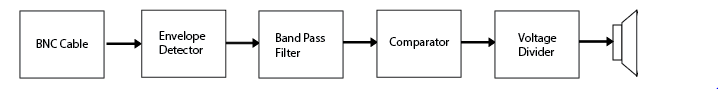 The Block Diagram of the AM receiver.