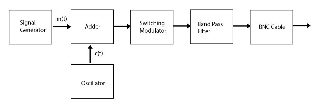 The block diagram of the AM transmitter.