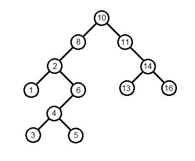 A Binary Search Tree