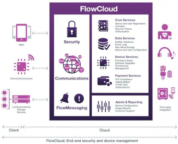 FlowCloud-embedded-diagram