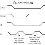 I2C arbitration example.