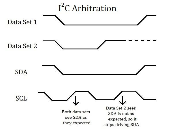 I2C arbitration example