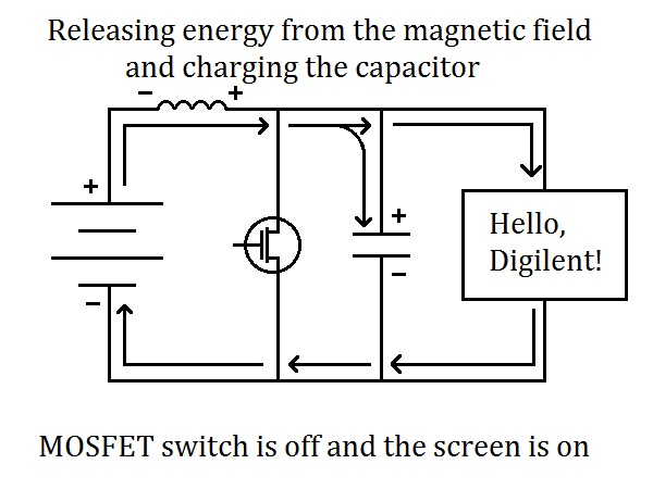 """When the switch is """"off"""" the inductor releases energy from its magnetic field to provide a larger voltage for the load."""