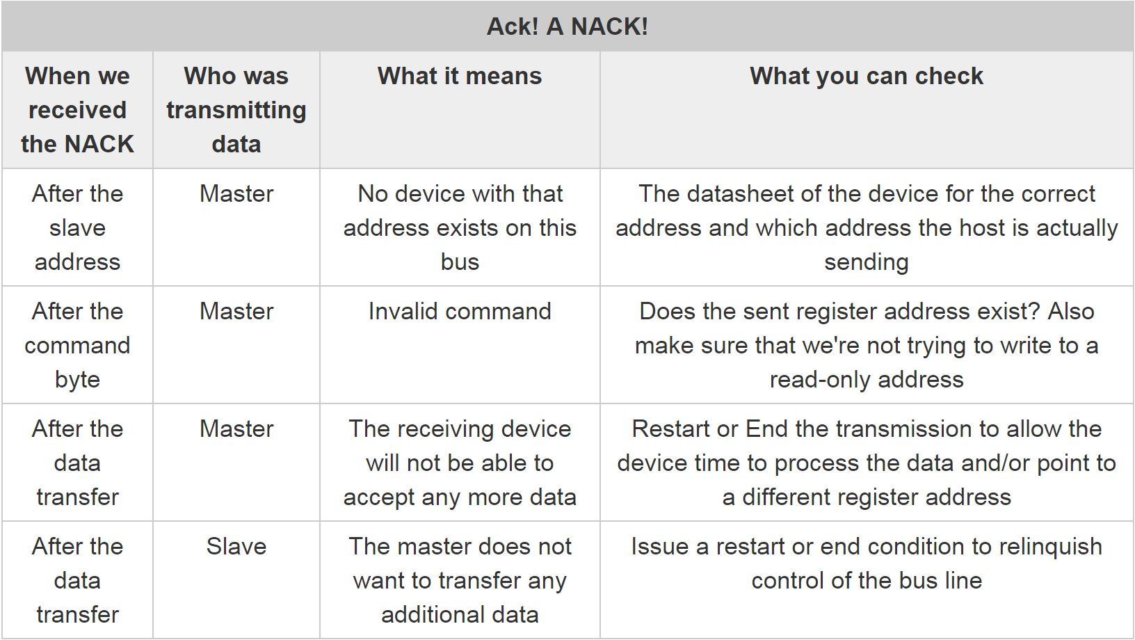 What you can do when you receive a NACK
