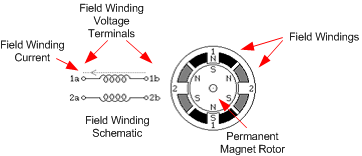 The diagram of a stepper motor used in this project.