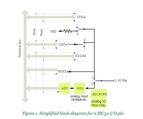 block-diagram-pic32