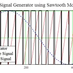 Generation of a PWM signal from an AC source signal.