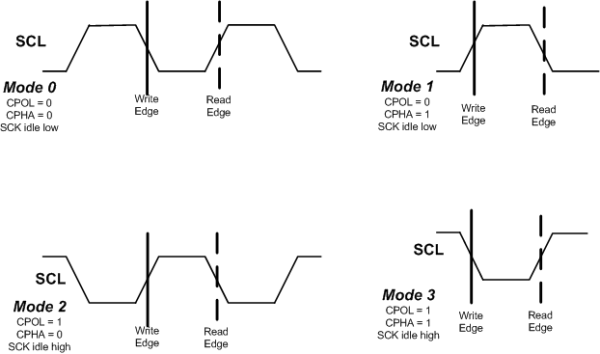 Different SPI timing modes.