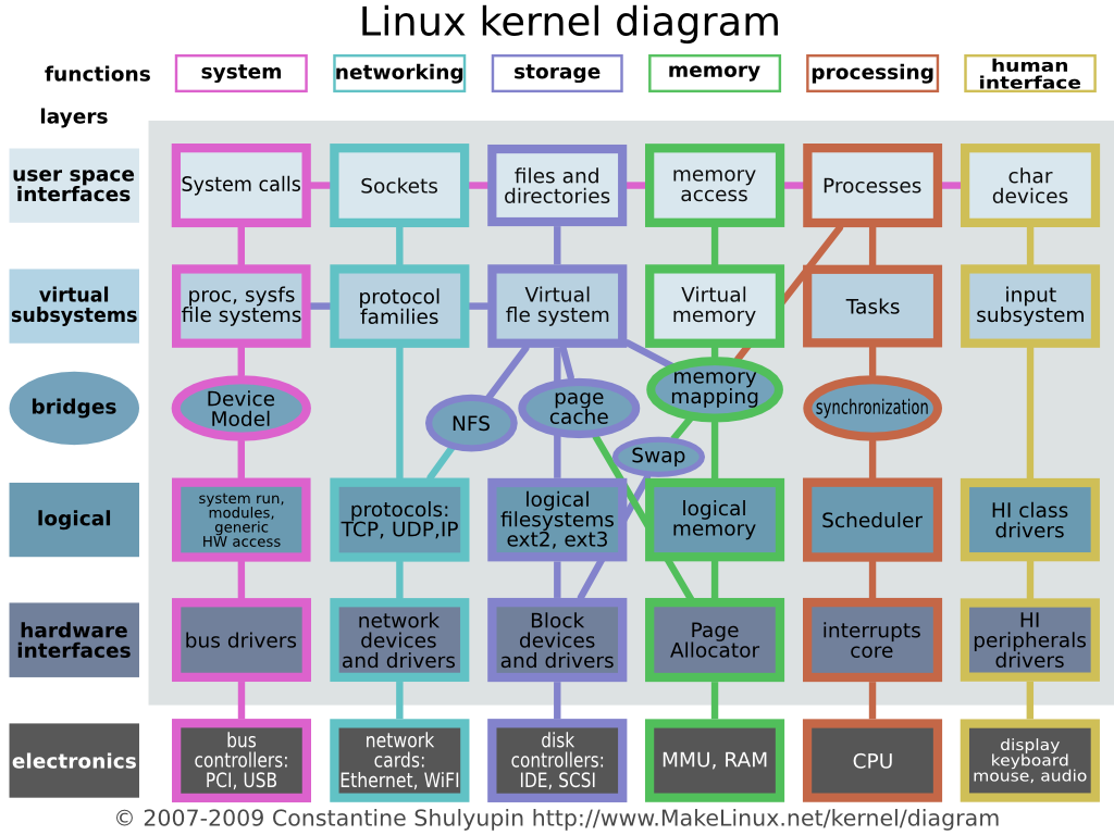 an overview of the linux operating system for personal computers