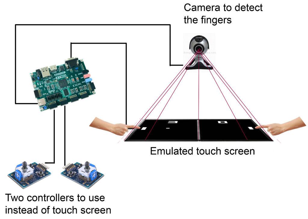 Virtual Touchscreen Game Using ZYBO – Digilent Inc  Blog