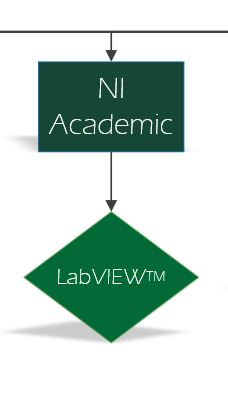The NI Academic product options.