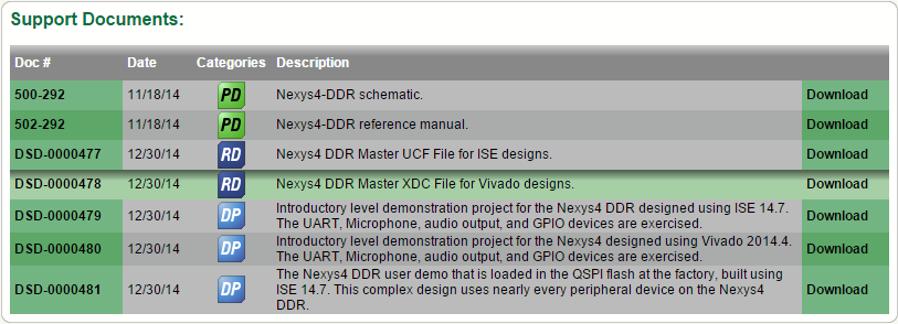 The bottom of the Nexys4DDR product page showing the XDC file.