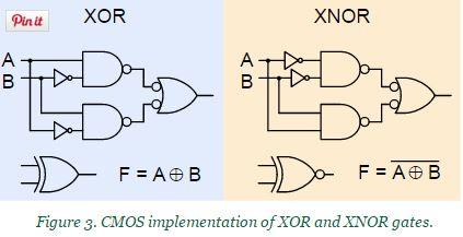 blog - XOR