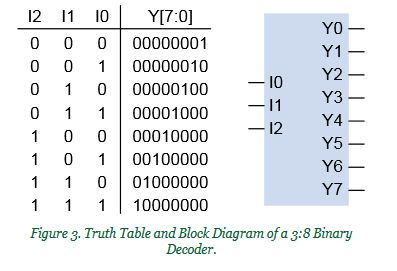 binary code decoder