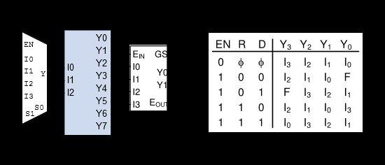 Multiplexers, Decoders, Encoders, and Shifters in Verilog – Digilent