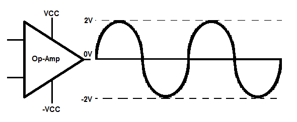 Op-Amps can produce signals that oscillate around 0V
