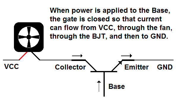 When power is applied to the Base, the gate is closed so that current can flow from VCC, through the fan, through the BJT, and then to GND.
