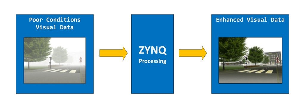 Zynq Image Enhancement System Project Block Diagram