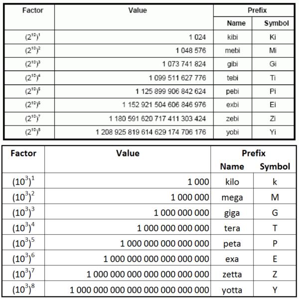 IEC_tables