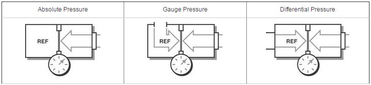 pressure types graphic
