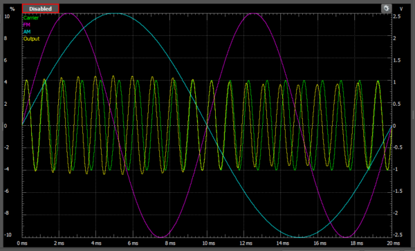 A sine wave modulated with both AM and FM.