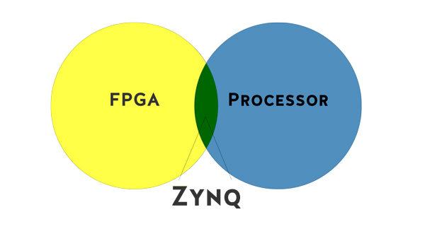 zynq-in-between