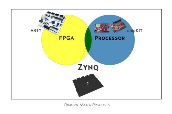 digilent-maker-products