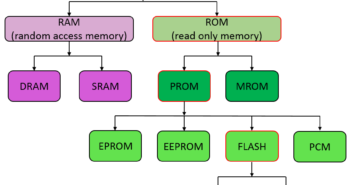 memory-technology-tree