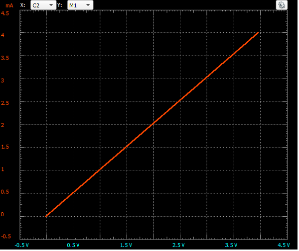Linear plot showing the current passing through a resistor vs. the voltage drop across it.
