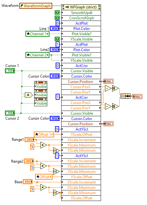 Using Property Nodes in LabVIEW – Digilent Inc  Blog