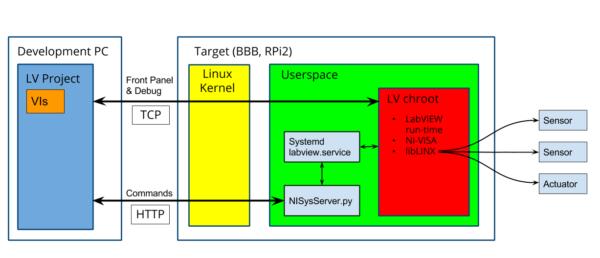 How LINX Works – Digilent Inc  Blog