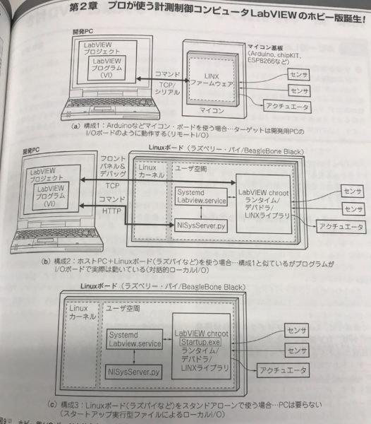 LabVIEW Home Review from Interface Magazine – Digilent Inc  Blog