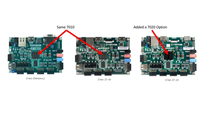 Introducing the Zybo Z7! – Digilent Inc  Blog