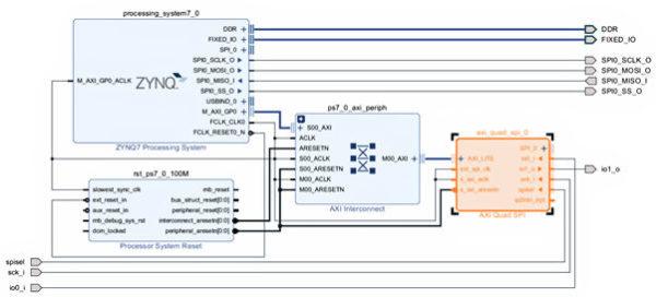 Zynq SoC, Zynq UltraScale+ MPSoC, and SPI… Oh My! – Digilent