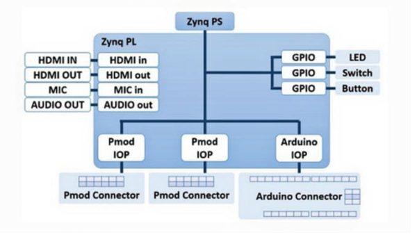 Programming Python on Arty Z7-20 – Digilent Inc  Blog