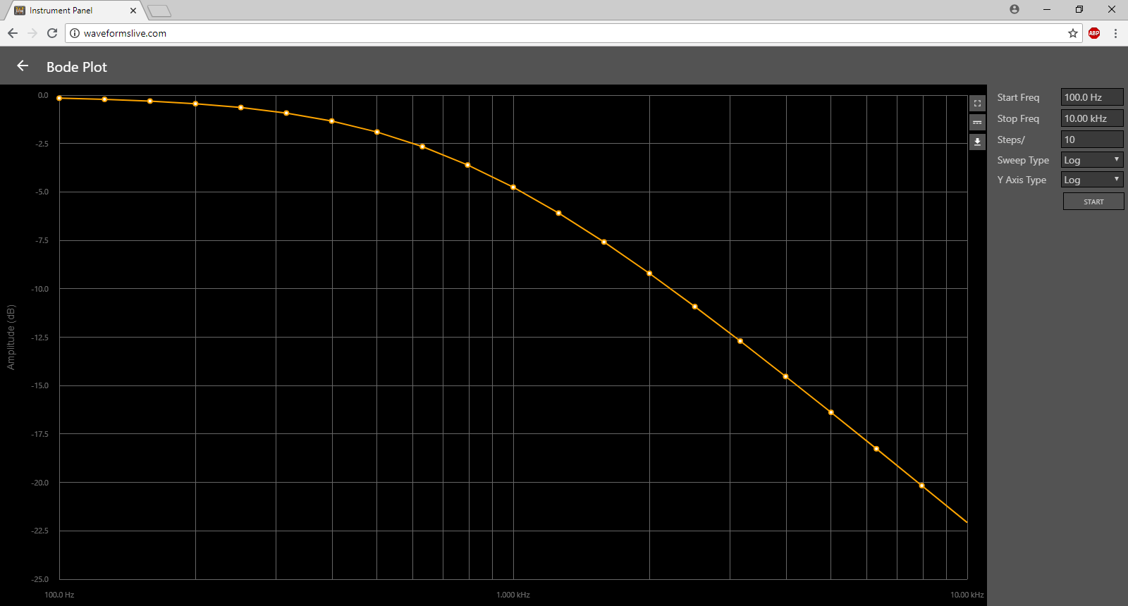 Go Wireless With Waveforms Live Digilent Inc Blog Rclowpassfiltercircuitdiagramjpg Another Useful Feature Is Bode Plots To Graph The Frequency Response Of A Circuit Below Plot Low Pass Filter