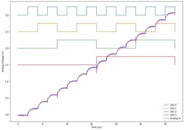 Python Demo with Jupyter Notebooks – Digilent Inc  Blog