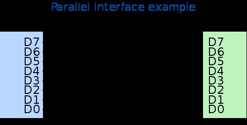UART Explained – Digilent Inc  Blog