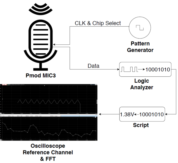 Capturing and Analyzing Live Audio – Digilent Inc  Blog
