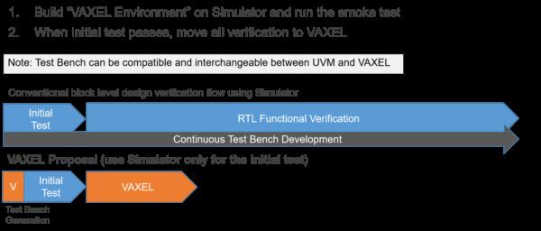 example design flow using VAXEL-EZ