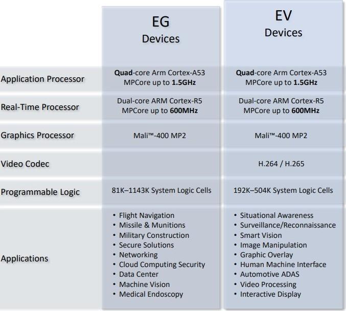 Chart comparing 3EG and 5EV