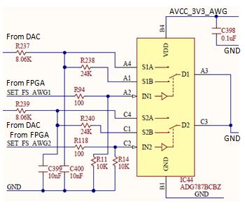 Figure 16. DAC - Gain set.