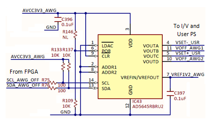 Figure 18. DAC - Offset voltages and user PS setting.